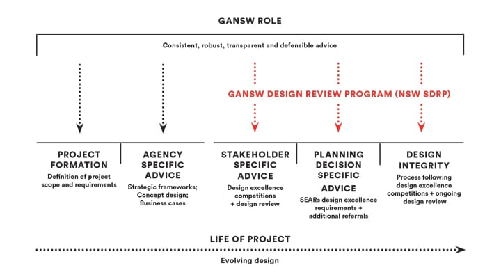 Diagram extracted from the NSW State Design Review Panel Pilot Introduction 2017
